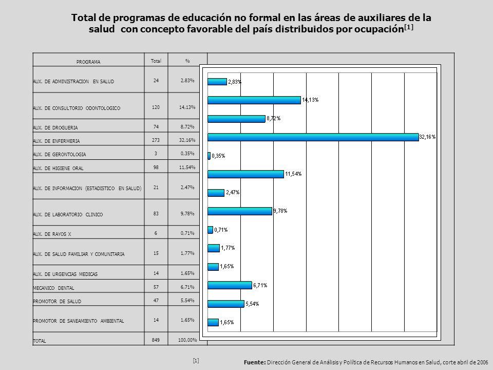 Total de programas de educación no formal en las áreas de auxiliares de la salud con concepto favorable del país distribuidos por ocupación[1]